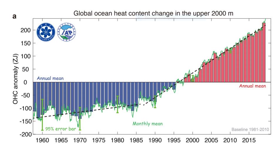 Evolucion da calor contida no oceano quecemento global cambio climático