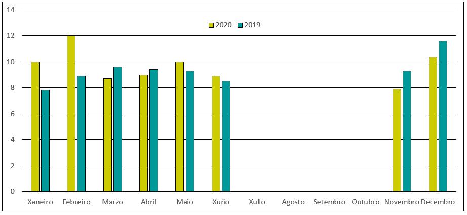 Gráfico evolución prezos da centola Ribeira 2019 2020